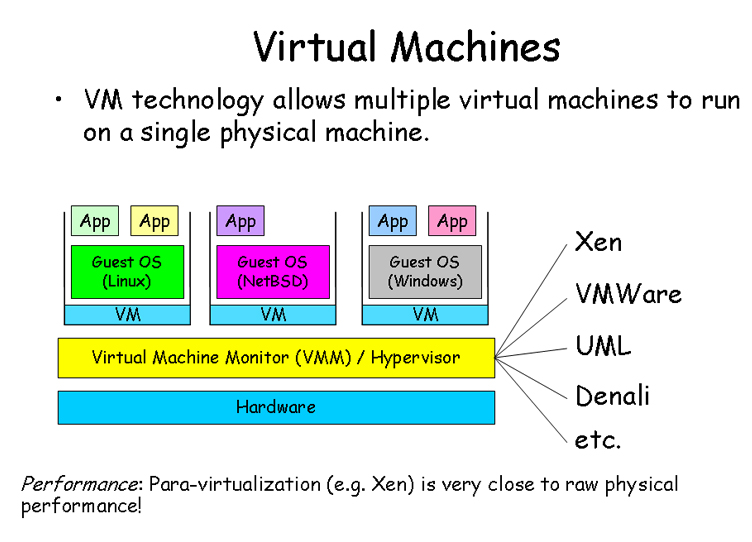 vm technology Micro-virtualization and micro virtual machine isolation technology from bromium put you back in control our technology bromium's unique.
