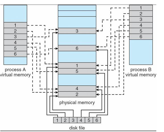 virtual memory in operating system meherchilakalapudi writes