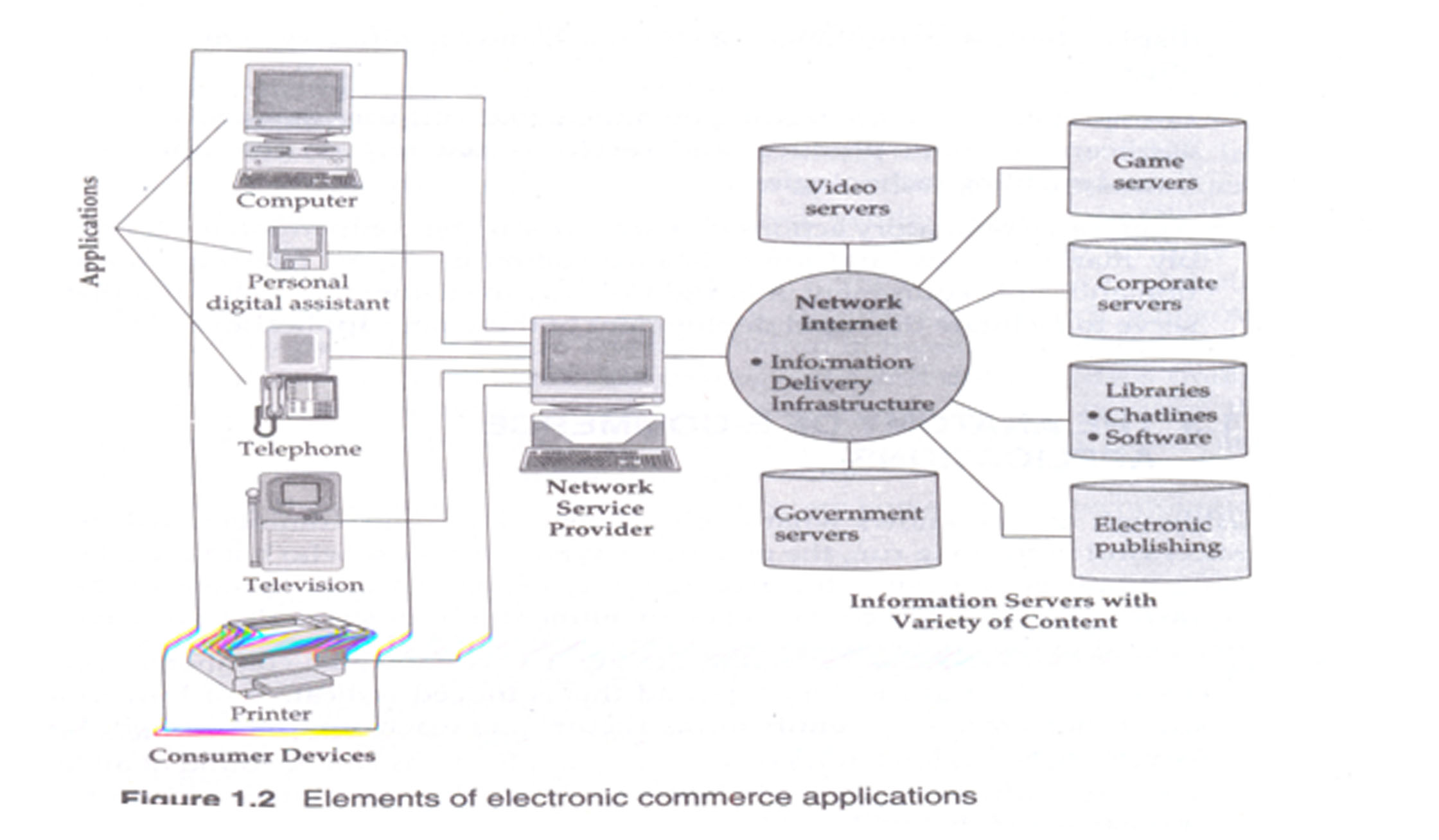 Client server architecture meherchilakalapudi writes for E commerce system architecture diagram